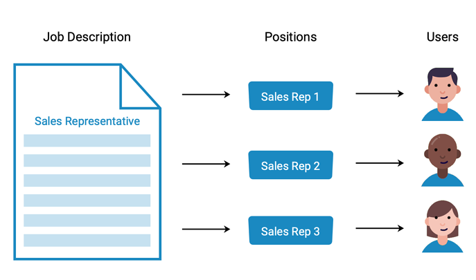 jobs-positions-diagram-blue