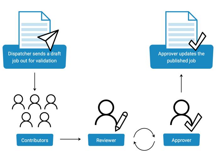 jobs-validation-diagram-blue