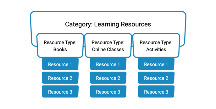 learning-resources-diagram-1-blue