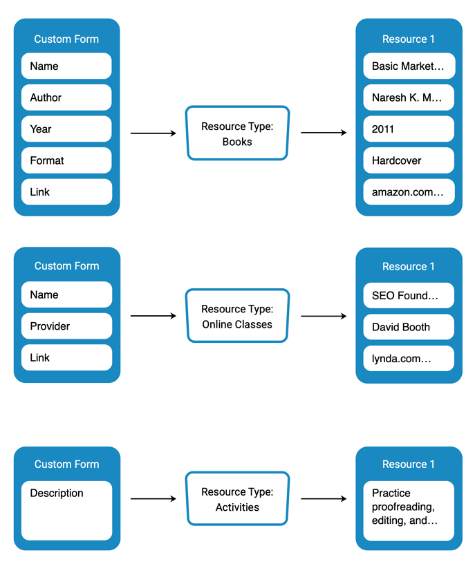 learning-resources-diagram-2-blue