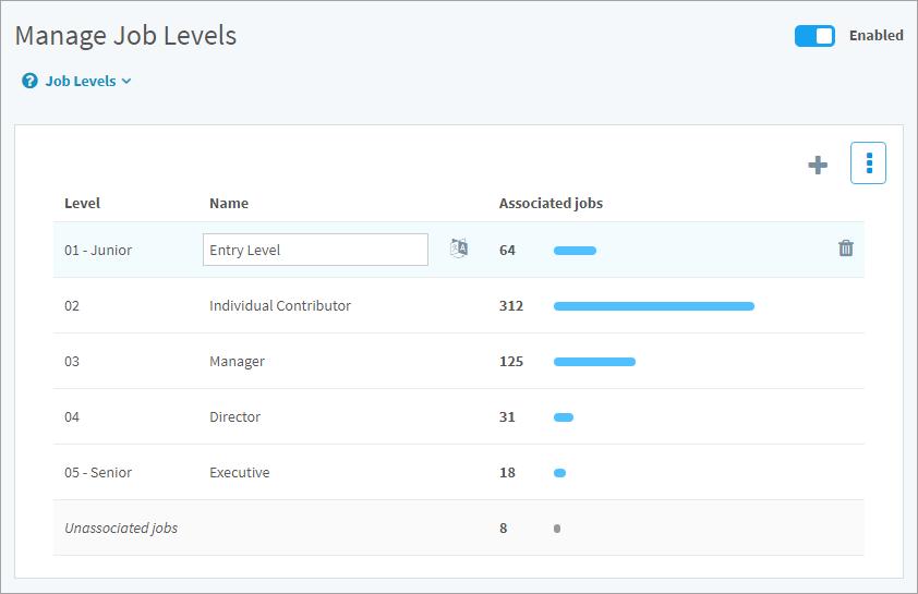 Job levels table