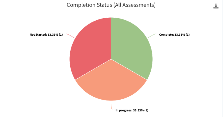 The completion status chart
