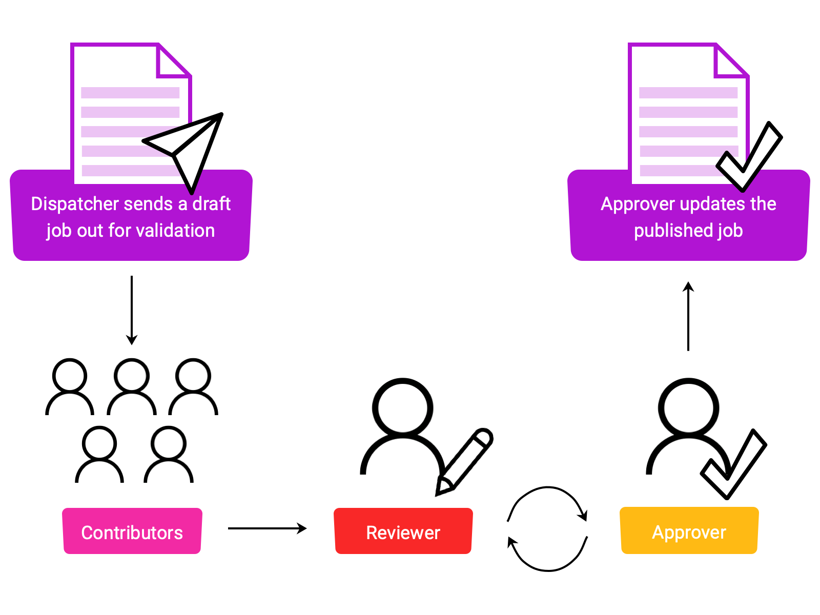 An overview of the job validation workflow