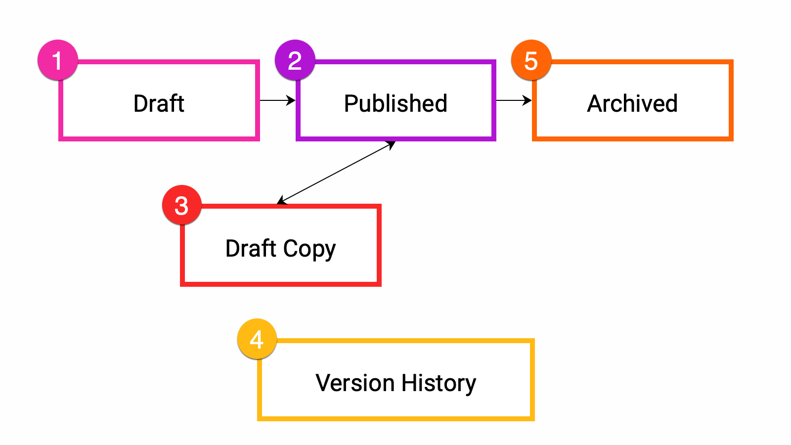 An overview of the version control workflow