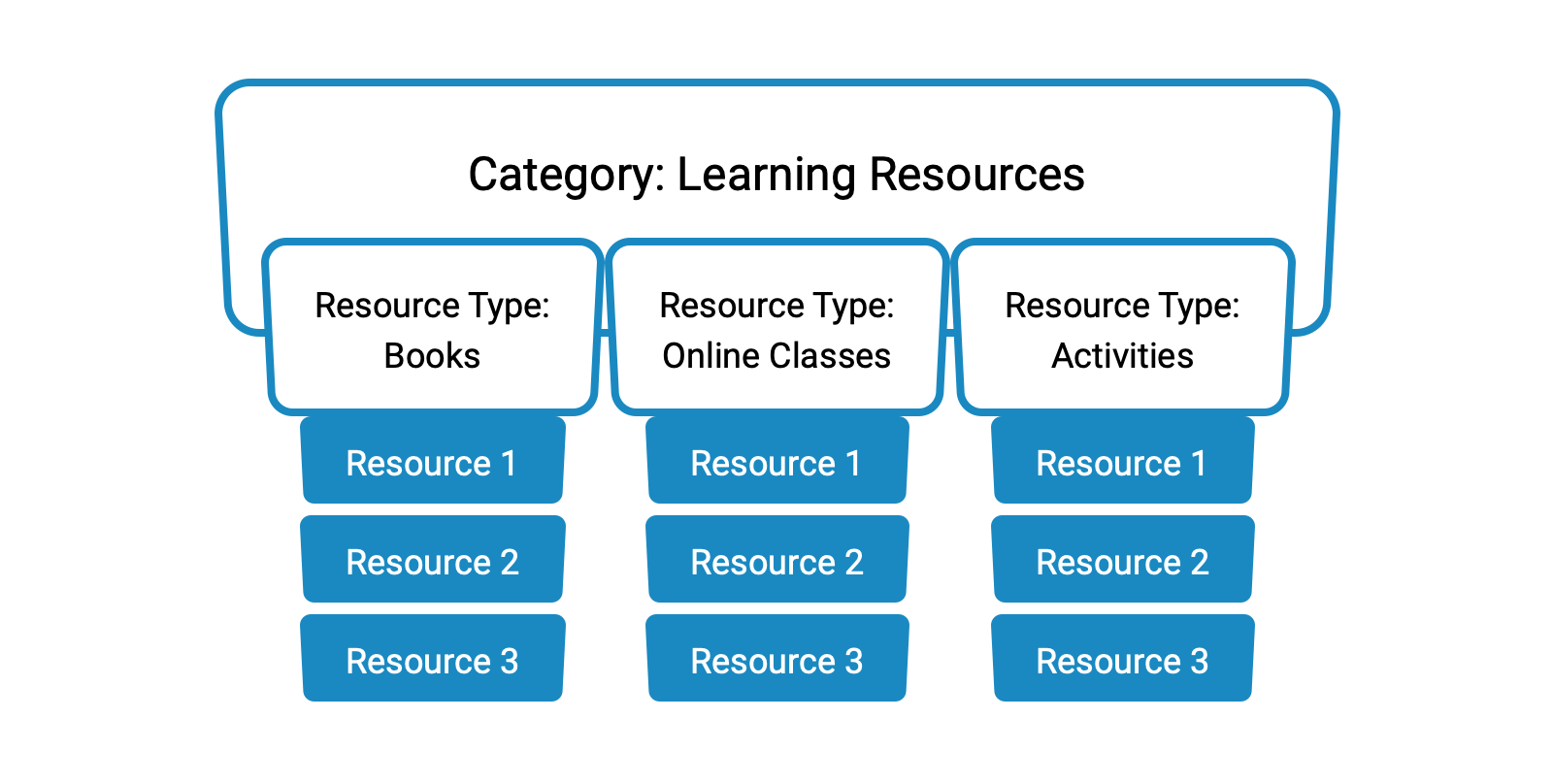 An overview of how learning resources are organized
