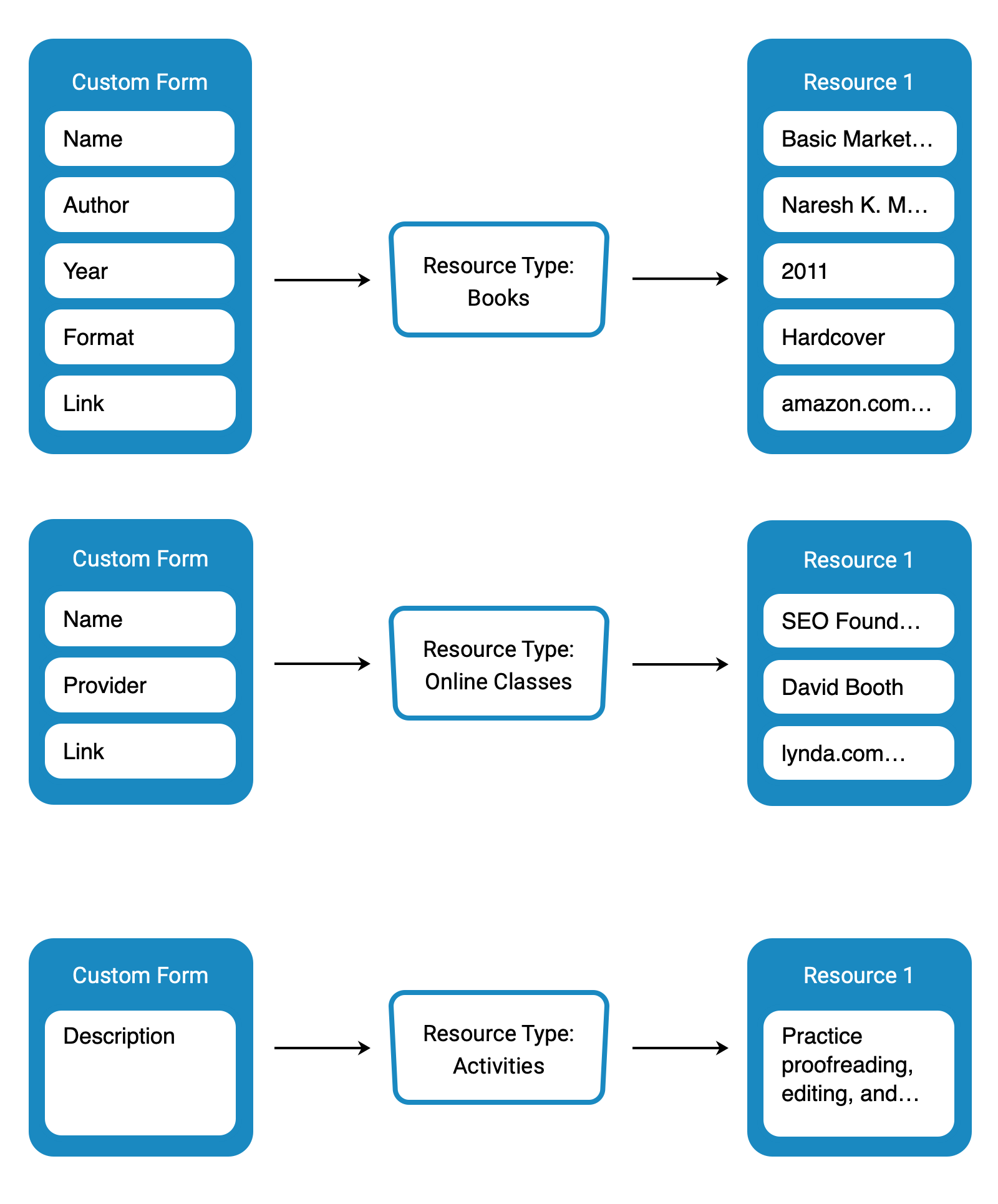 An overview of how custom forms populate learning resources