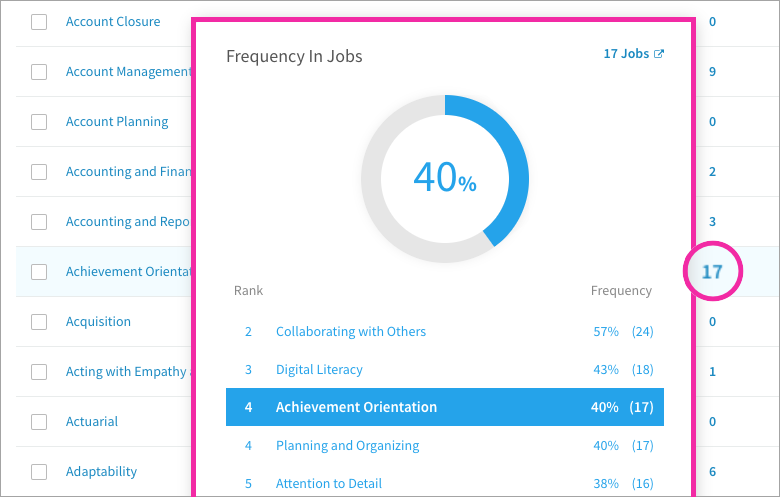 The frequency of a competency in jobs