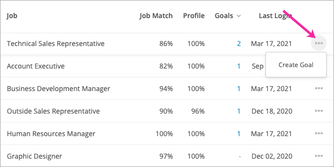 Creating a goal for an employee from the People page
