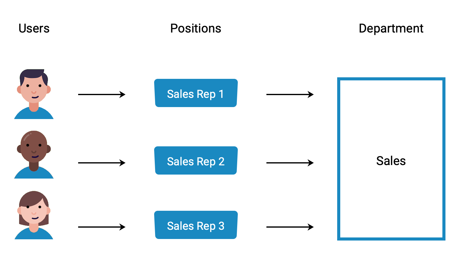 A diagram of positions grouped in one department